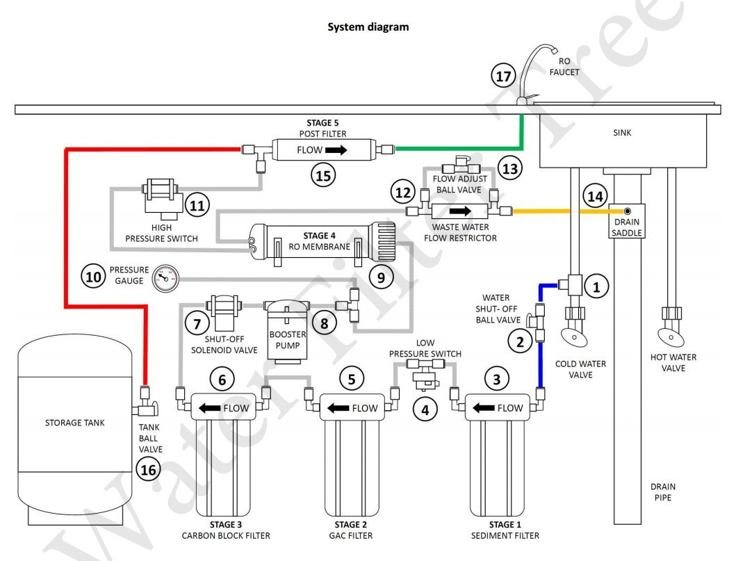 R O Water Purifier Circuit Diagram Wiring Diagrams Scw