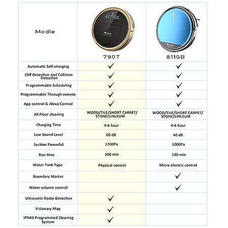 Proscenic - Aspiradora robótica de 811 GB con aplicación y Alexa ...