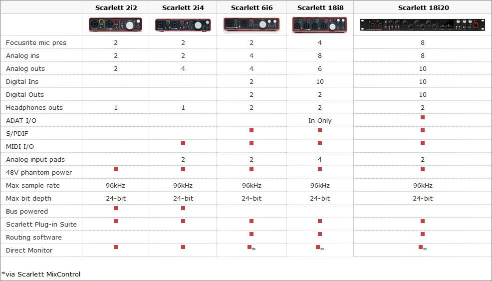 Focusrite Scarlett Audio Interface Tools
