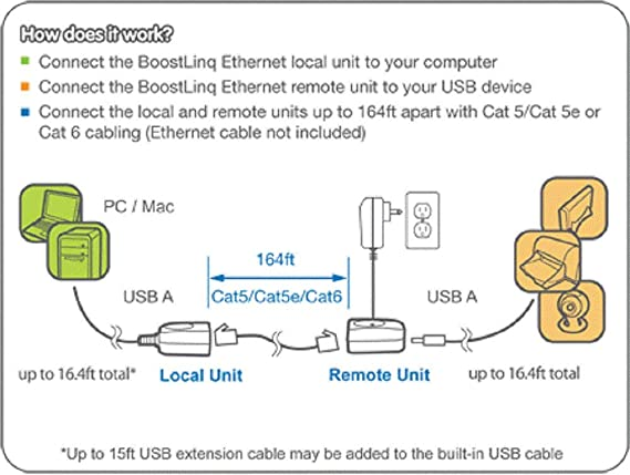 Usb Over Ethernet Wiring Diagram on coax to ethernet diagram, ethernet connectors diagram, ethernet wiring color, 802 3 ethernet diagram, ethernet wire, ethernet cable, rj45 wire order diagram, ethernet clip, ethernet 568a, ethernet wiring connection, ethernet plug diagram, rs 485 db9 pinout diagram, ethernet wiring t568b, ethernet wiring sequence, ethernet pinout, ethernet switch, ethernet transformer, ethernet circuit diagram, ethernet wiring guide, ethernet b pattern,