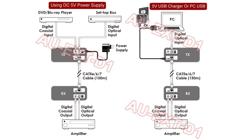 Amazon Digital Optical Spdif Audio Extender Over Cat5cat6