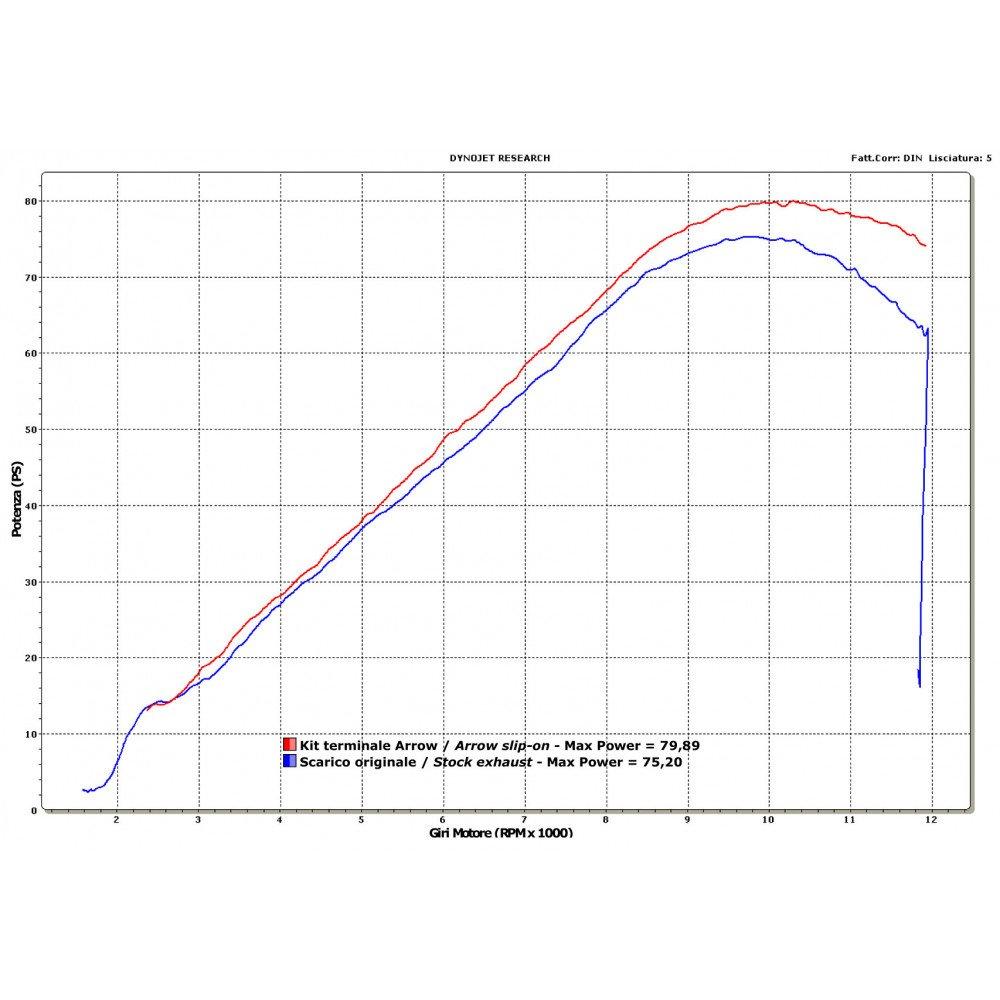 Silenciador Aluminio homologado Arrow race-tech para Honda CBF 600 S 2008 - 2013: Amazon.es: Coche y moto