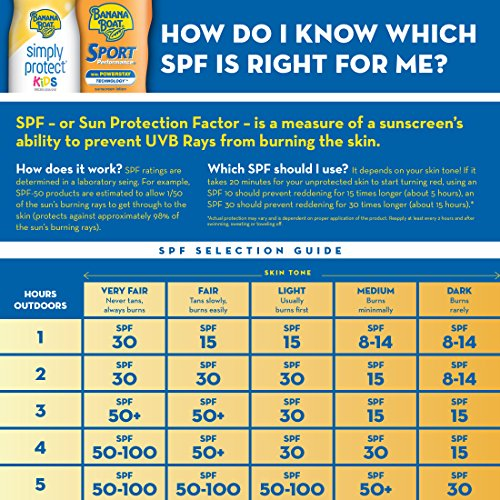 Banana Boat Sunscreen Kids Broad Spectrum Sun Care Sunscreen Stick - SPF 50 (Pack of 4) by Banana Boat (Image #7)