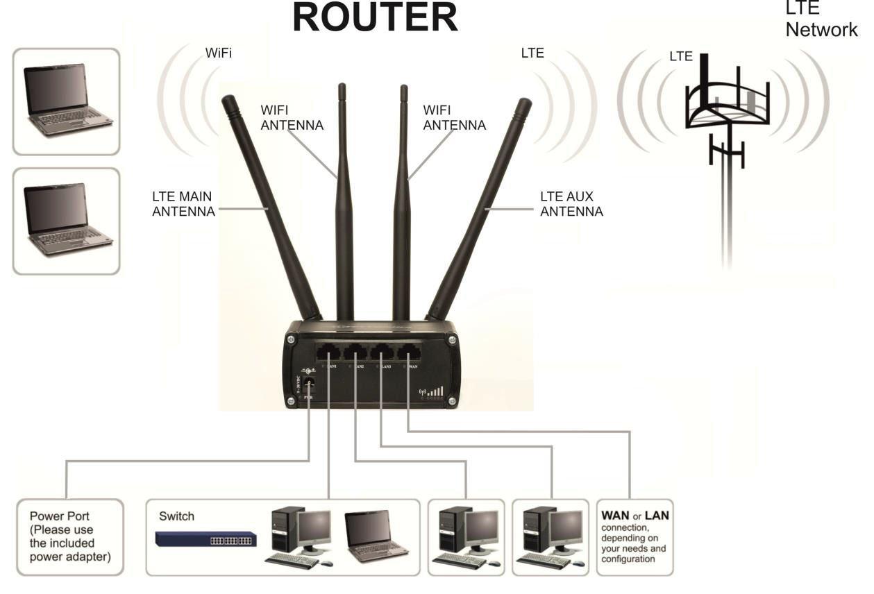 Teltonika RUT950 Negro equipo de red 3G UMTS - Dispositivo de internet móvil (300 Mbit/s, 10,100 Mbit/s, 850,900,1900,2100 MHz, 850,900,1800,1900 MHz, ...