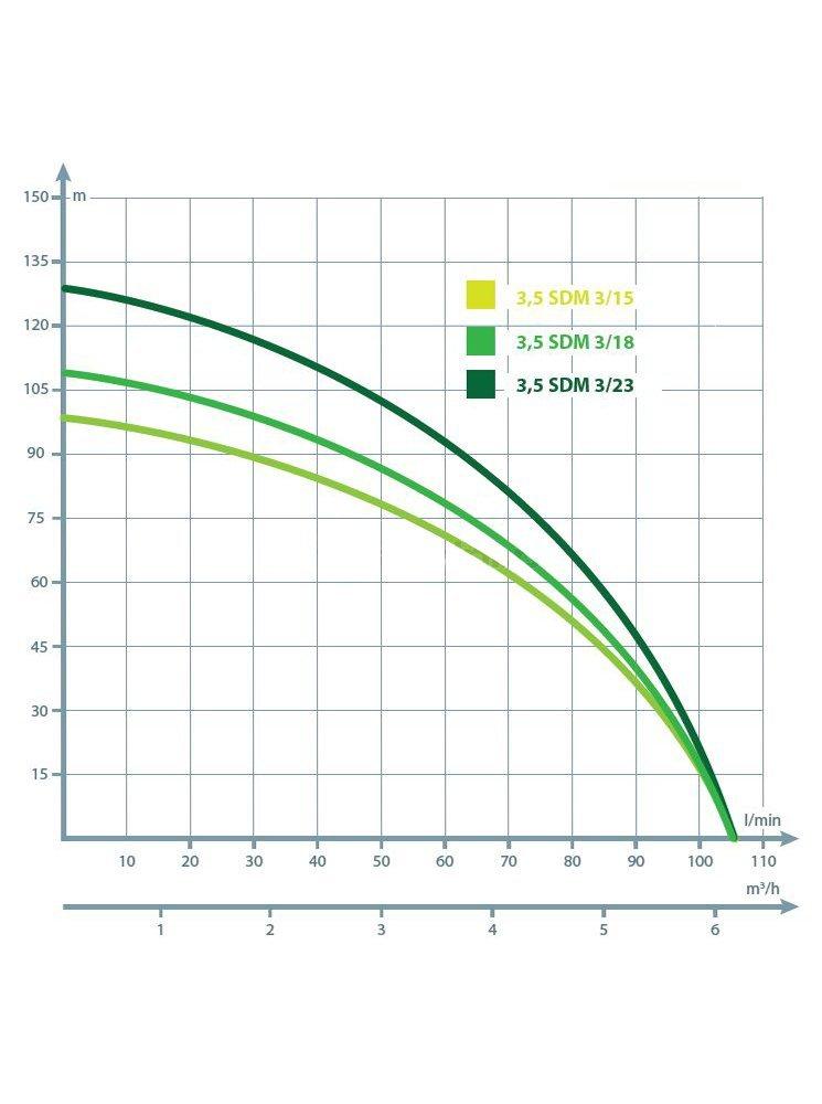 Tiefbrunnenpumpe 6300l//h 230V 1,1 kW Ø90 mm Brunnenpumpen sandverträglich NEU