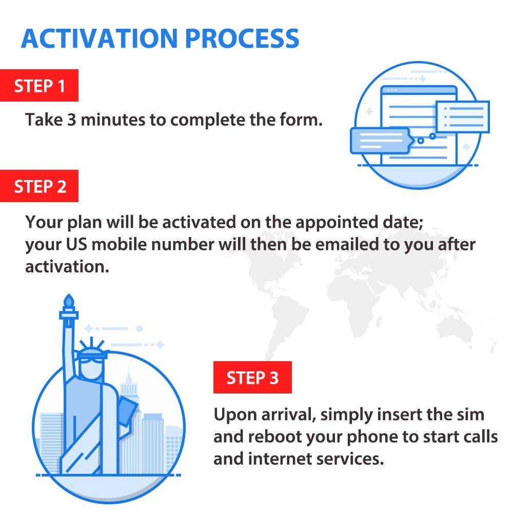 Canad/á y M/éxico Tarjeta SIM T-Mobile para EE.UU Most SIM Datos a Alta Velocidad y Llamadas//Mensajes de Texto Ilimitados 15 D/ías