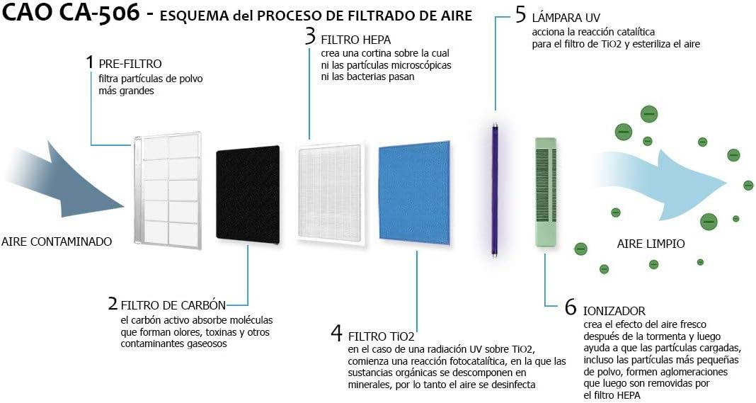 Pack Completo 2 años! Purificador de CA-506 Hepa UV + 3 Filtros y una Lámapra de repuesto: Amazon.es: Bricolaje y ...