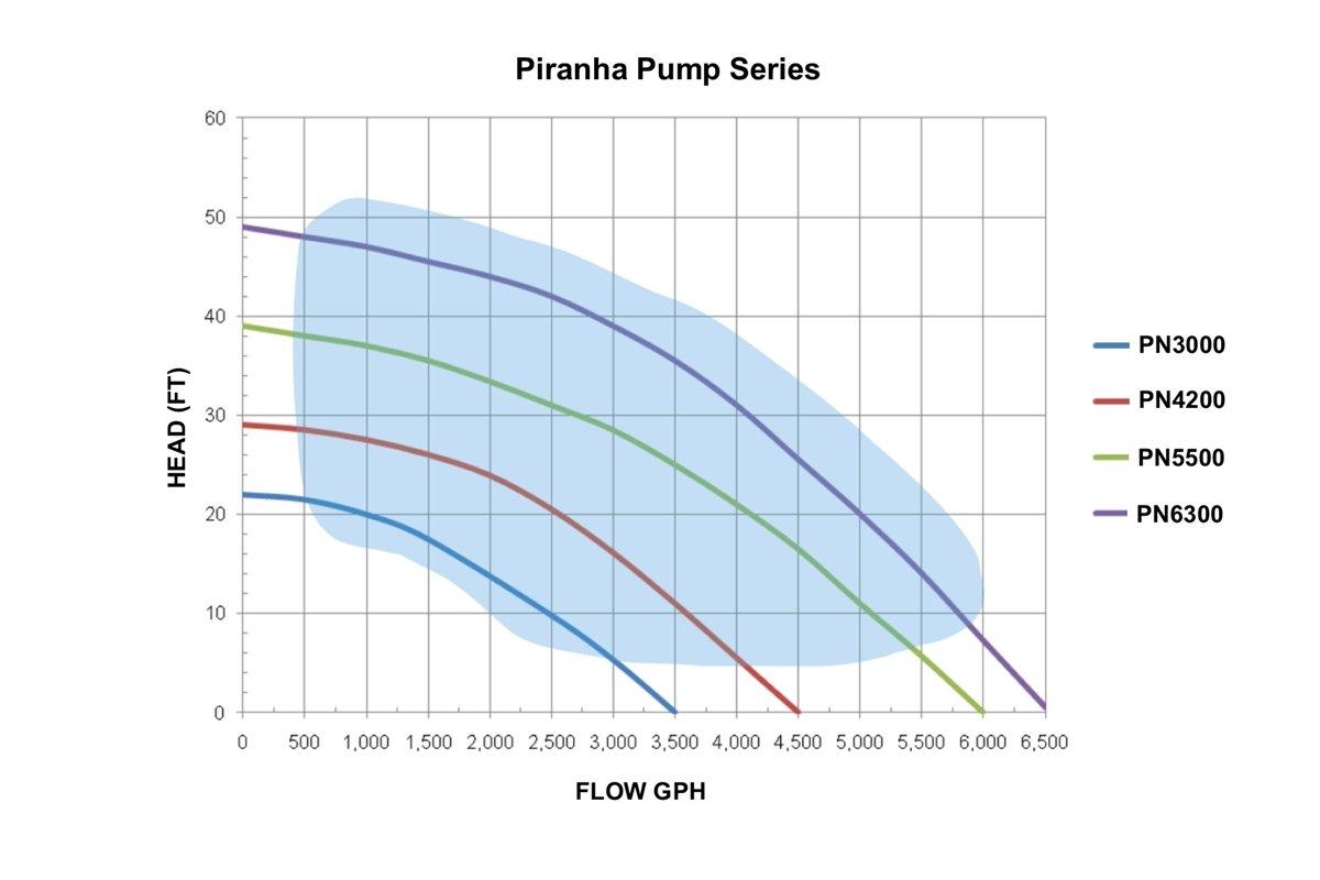 Piranha 3,000 GPH Direct Drive Submersible Pump – Up To 3,000 GPH Max Flow