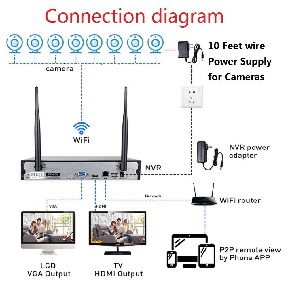 Details about HISEEU 8 Channel HD 1080P Wireless Network IP Security on nci wiring diagram, dell wiring diagram, category 6 cable wiring diagram, ip camera wiring diagram, accessories wiring diagram, pc wiring diagram, dvr wiring diagram, hd wiring diagram, nst wiring diagram, switch wiring diagram, nac wiring diagram, poe wiring diagram, cctv wiring diagram, ups wiring diagram, sony wiring diagram, software wiring diagram, power over ethernet wiring diagram, lennar wiring diagram, box camera wiring diagram, ge wiring diagram,