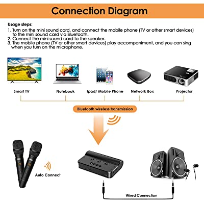 Connect how to amplifier to microphone wireless receiver Wireless Microphone