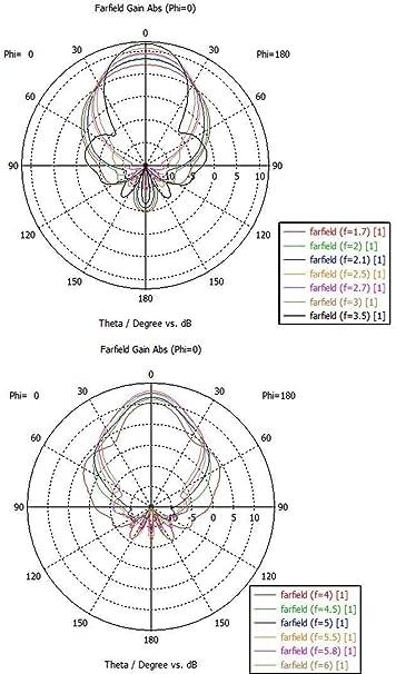 Antena de Doble polarización de 1,7 GHz a 6 GHz y 5 G: Amazon ...