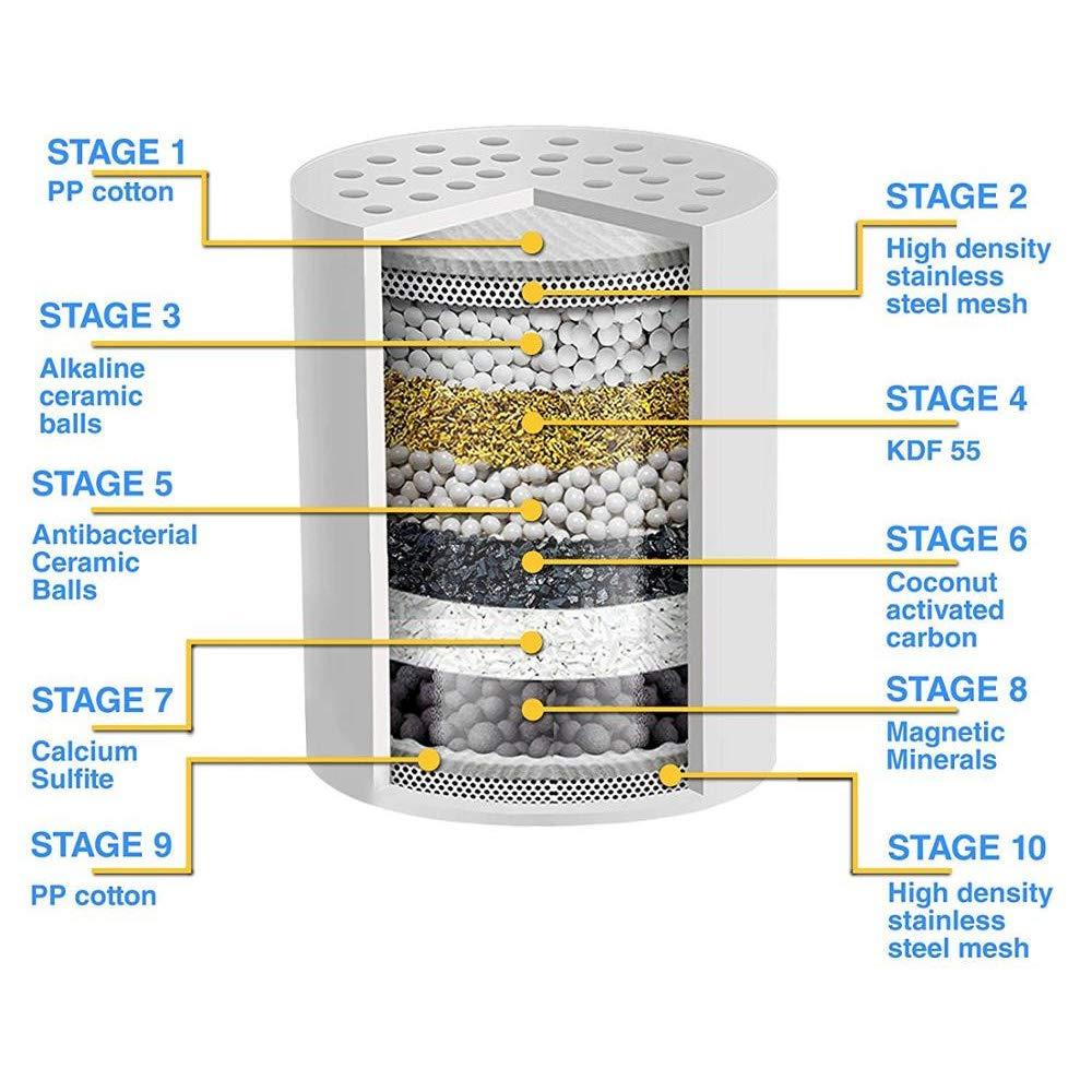 Armix Filtro purificador de agua para ducha color cromado 10 filtros