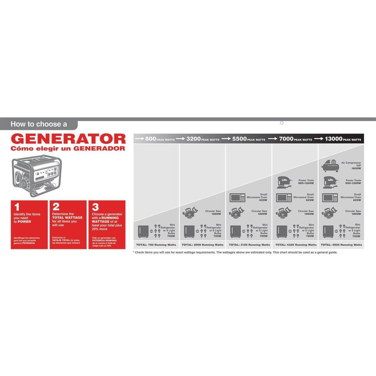 Amazon.com: 3500 Watt Super Quiet Inverter Generator: Home Improvement