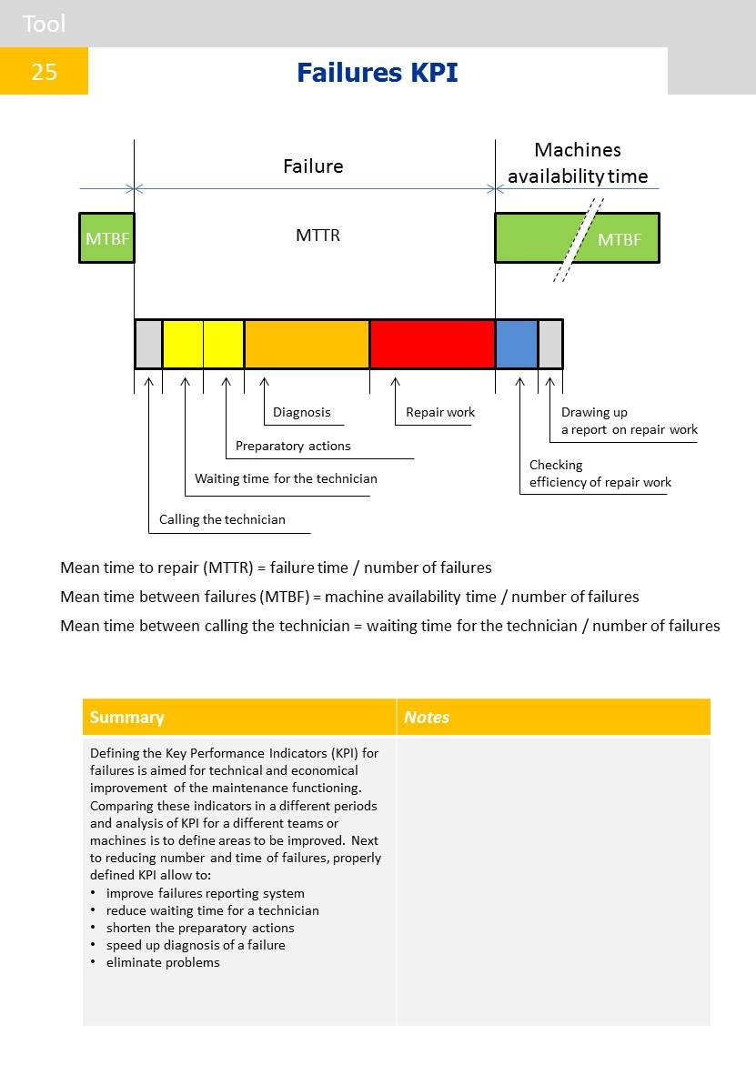 Lean maintenance - strategies and tools: Michal Parda, Pascal Flatrès: 9788394816537: Amazon.com: Books