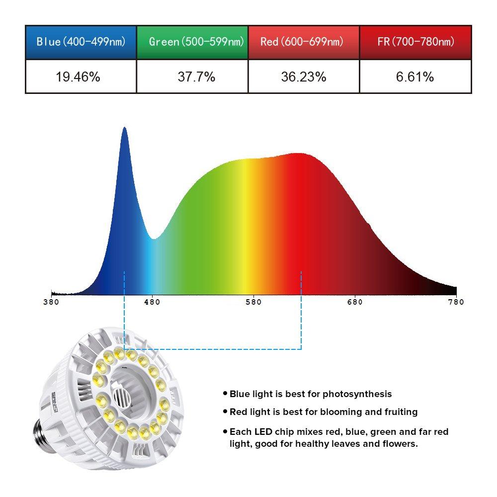 Galleon  SANSI 15W LED Grow Light Bulb Full Spectrum Grow Lights For Indoor Plants, Plant Grow