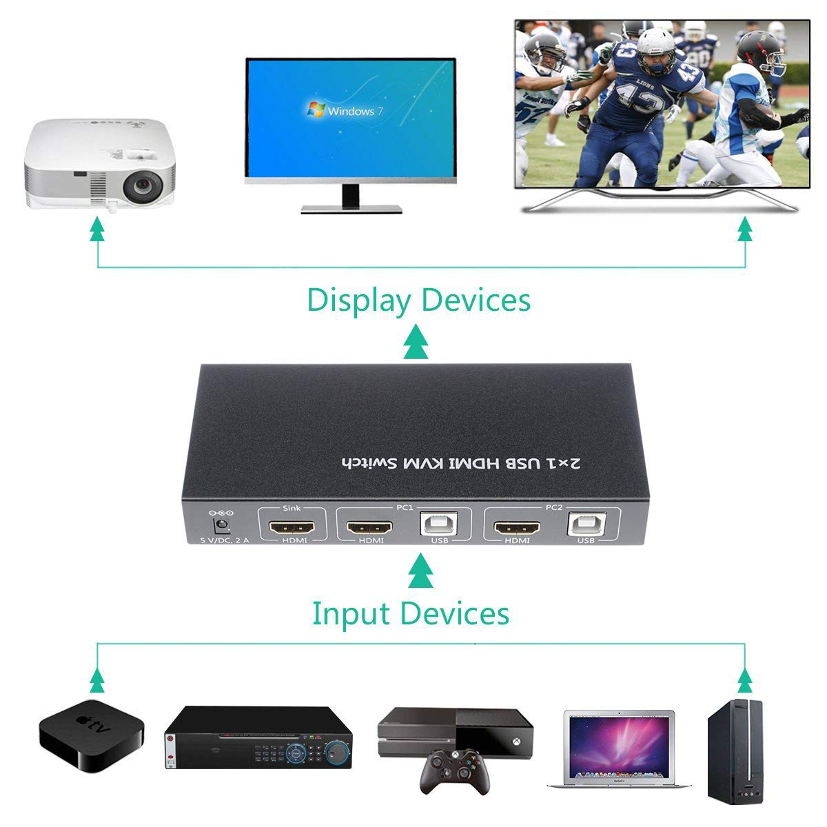 A ADWITS 2-Port 2-IN-1-OUT HDMI 4K@30Hz 1080P@60Hz 3D Ultra HD KVM Switch with Audio Switch, MIC, USB 2.0 Hub, UL Certified Safety Power Adapter, Windows Mac OS Linux PC Laptop Compatible by A ADWITS (Image #4)