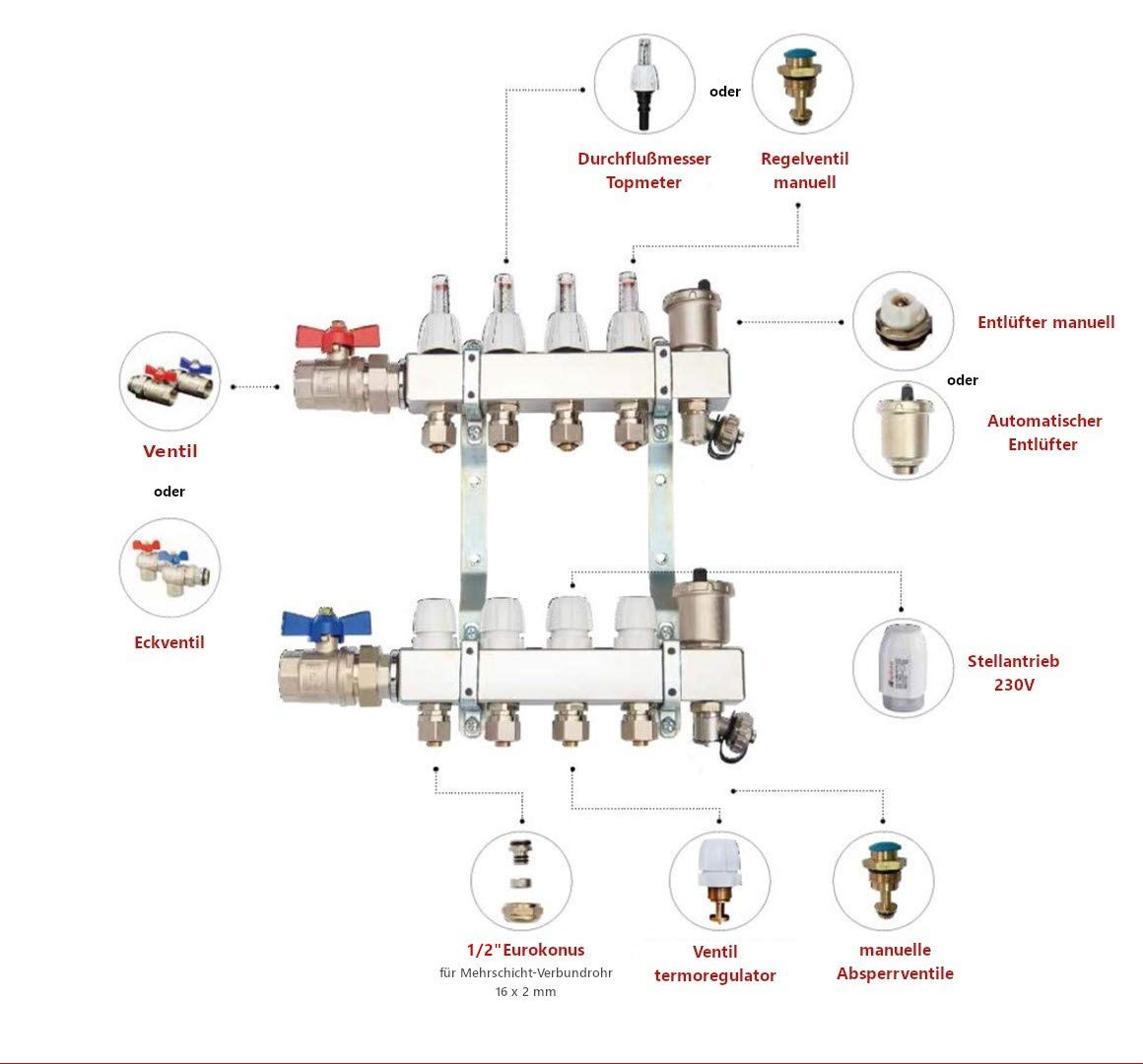 Aufputz Verteilerschrank Fu/ßbodenheizung Edelstahl-Heizkreisverteiler Stellantrieb SET mit Stellantrieb 230V, 8