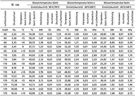 Heizregister bis 66 KW Lufterhitzer W/ärmetauscher Heizung Luftheizung Wasser /Ø 100 mm