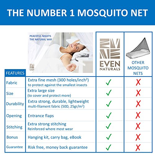 Review PREMIUM MOSQUITO NET for