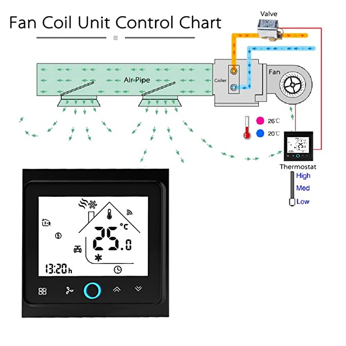Yiruy Smart Wifi Air Conditioner 4-pipe Three Wind Speed Thermostat Programmable Room Temperature Controller LCD Display Touch Screen Thermostat Works with ...