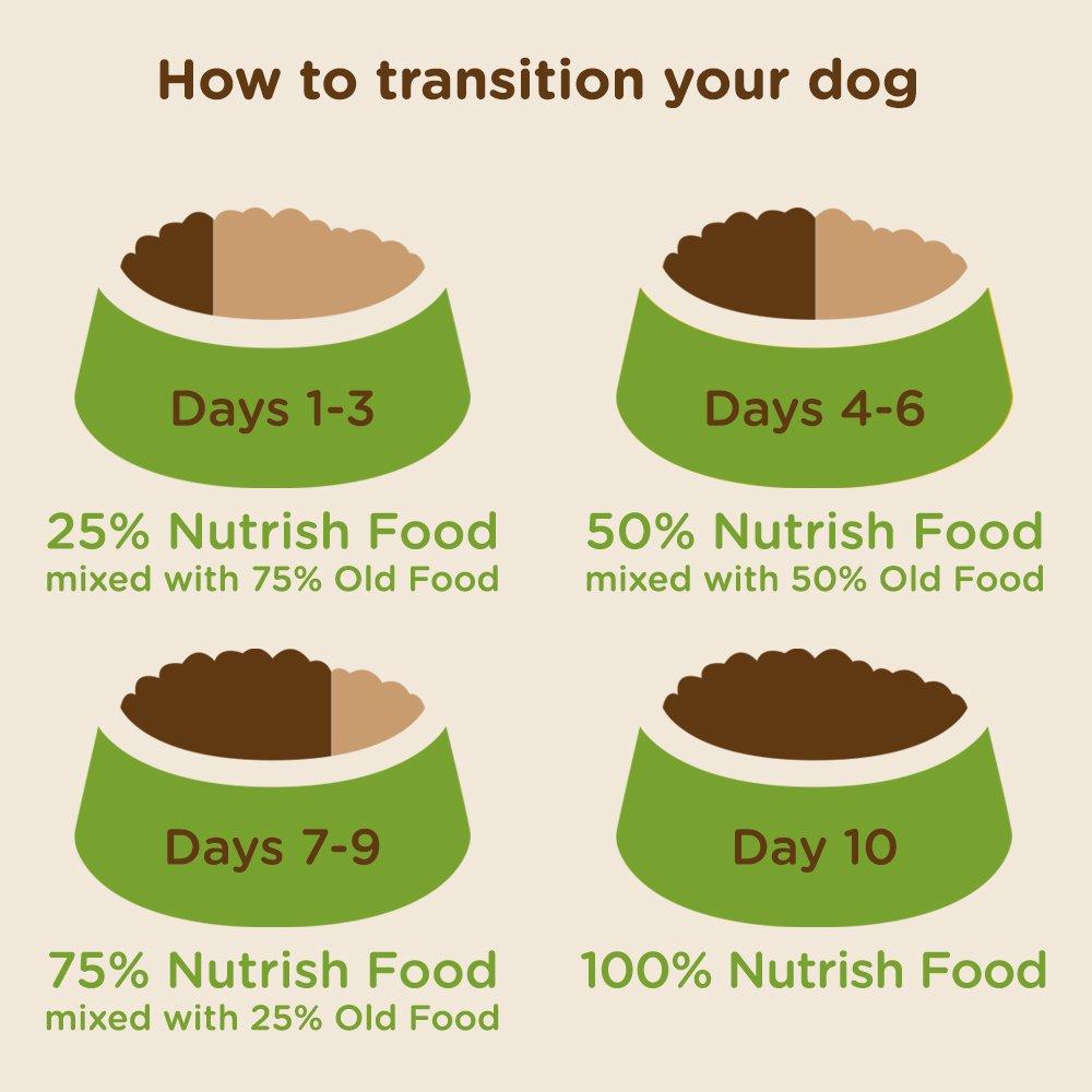 Rachael Ray Nutrish Natural Dry Dog Food, Real Chicken & Veggies Recipe, 28 lbs by Rachael Ray Nutrish (Image #8)