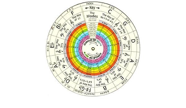 Y # x2022; Esfera una nota & # x2022; Dial armonía y # x2022; Dial música teoría y # x2022;: Amazon.es: Instrumentos musicales