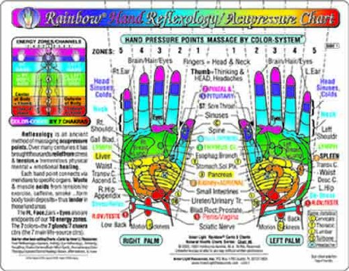 Rainbow HAND Reflexology/ Acupressure Massage Chart, by Inner Light Resources