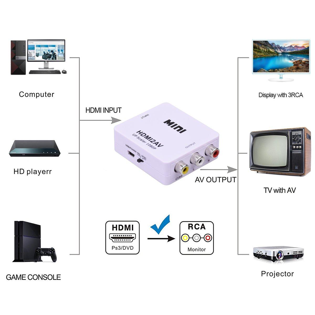 Wonlyus HDMI to RCA, HDMI to AV,1080P HDMI to 3RCA CVBs Composite Video Audio Converter Adapter Supports PAL/NTSC for Amazon Fire TV Stick, Roku, Chromecast, Apple TV, PC, Laptop, Xbox, HDTV, DVD