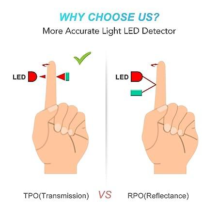 AGPTEK Oxímetro de Pulso, Pulsioxímetro de Dedo Digital con Pantalla LED, Lectura Instantánea, Aprobado por FDA&CE, Color Azul: Amazon.es: Salud y cuidado ...