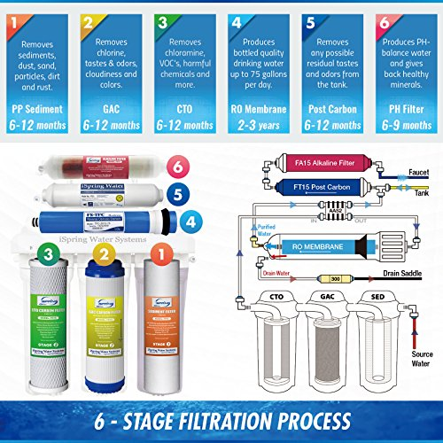 Ispring rcc7ak built in usa wqa certified reverse osmosis 6 ispring rcc7ak built in usa wqa certified reverse osmosis 6 stages 75gpd under sink publicscrutiny Image collections