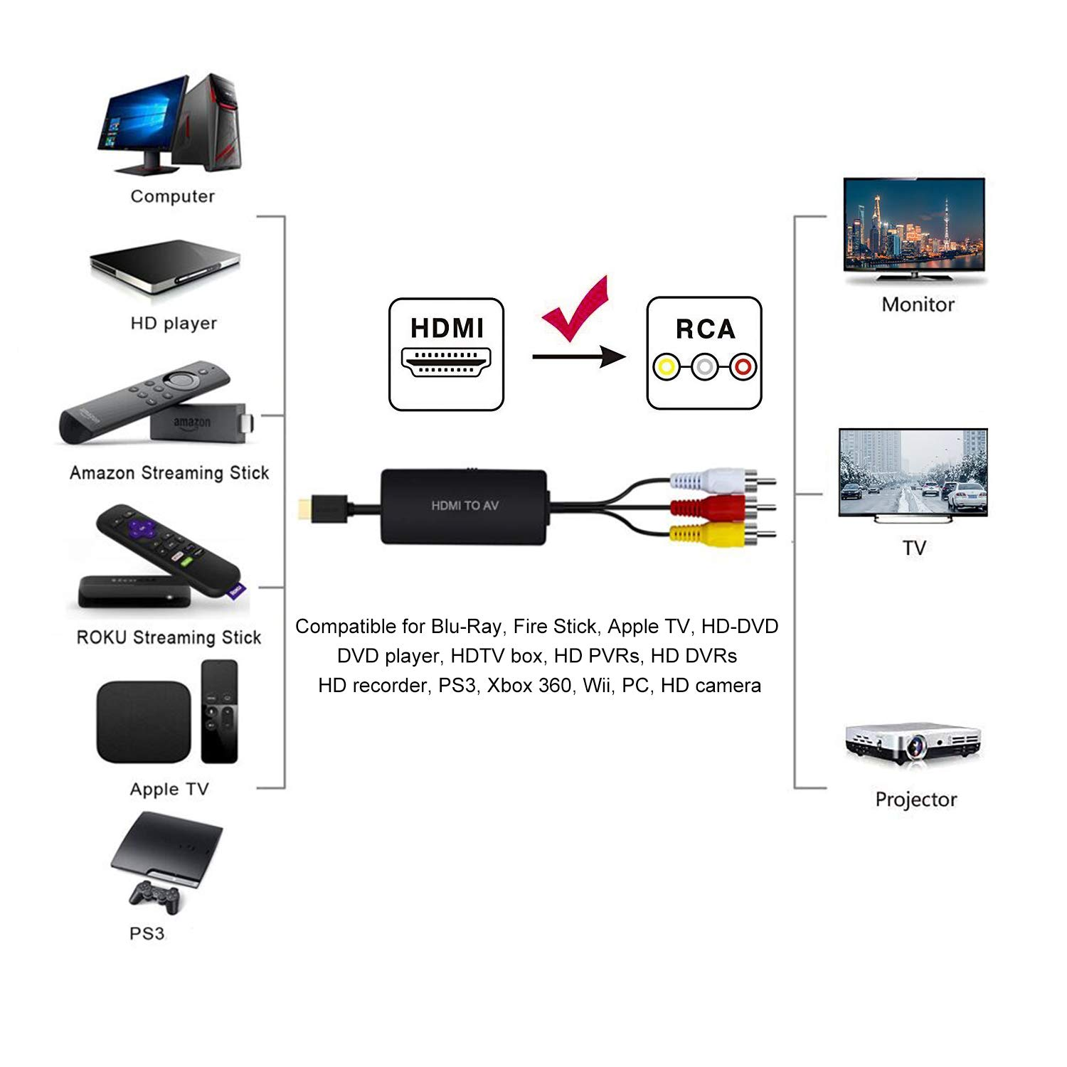 1080P HDMI to AV, HDMI to Composite Converter Adapter HDMI to RCA Support PAL/NTSC, Suitable for PC Laptop Blue-Ray PS3 Apple TV HD TV (1080P HDMI to AV) by RuiPuo (Image #4)
