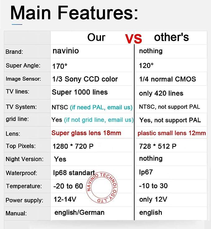Cámara de visión Trasera HDMEU HD Color CCD Resistente al Agua para Coche, 170 ° ángulo de visión para cámara de Marcha atrás para Ford Focus/Ford ...
