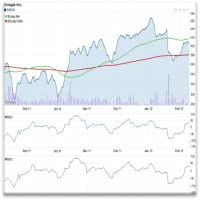 Technical Stock Charting Pro