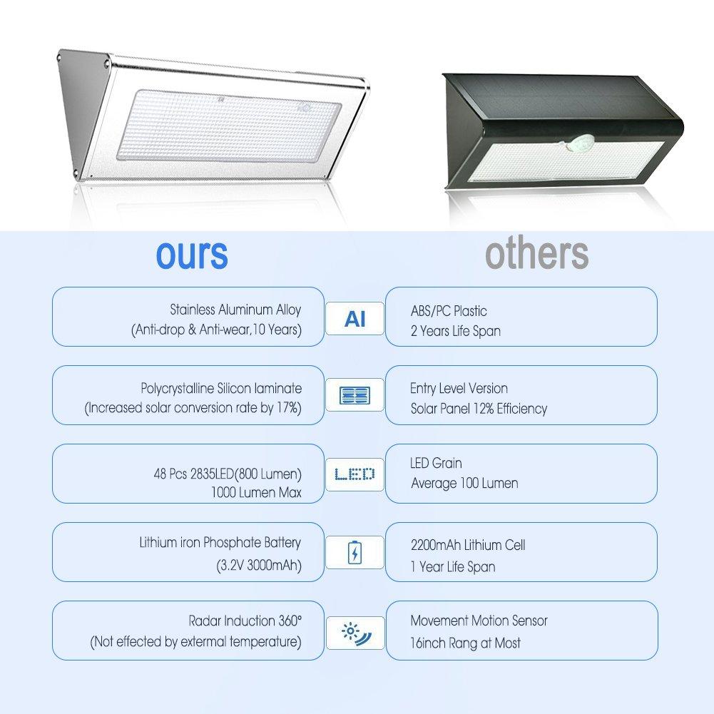 (nijiadipai) Solar luces exteriores 1000 lumens (Max) 48 LED radar sensor de movimiento luz aleación de aluminio vivienda impermeable inalámbrico para al ...
