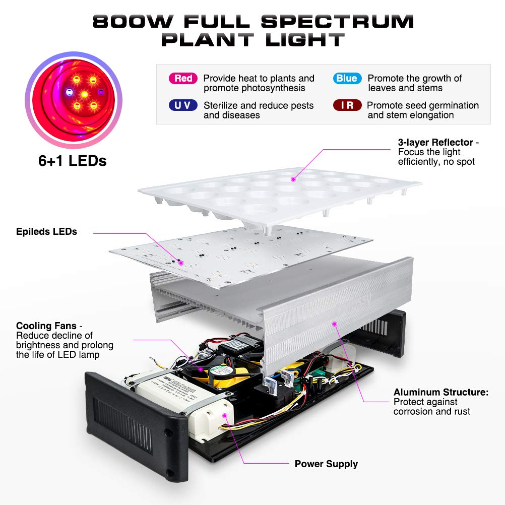 168 LEDs Plant Lamps with Daisy Chain -800W 800W LED Grow Light Dimmable Grow Lights for Indoor Plants Relassy Full Spectrum Plant Light for Indoor Plants Veg and Flower