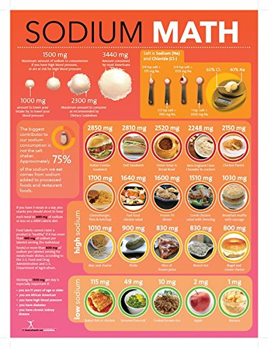 SODIUM SALT MATH POSTER