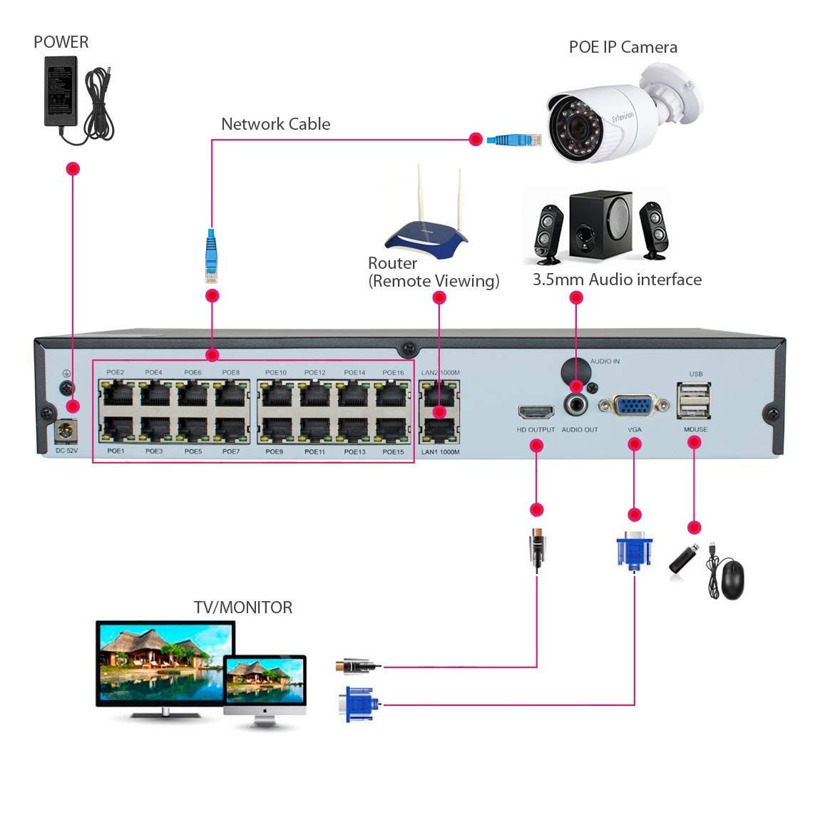 Westshine 16CH 5MP POE NVR H.265 Network Video Recorder 16 Channel ...