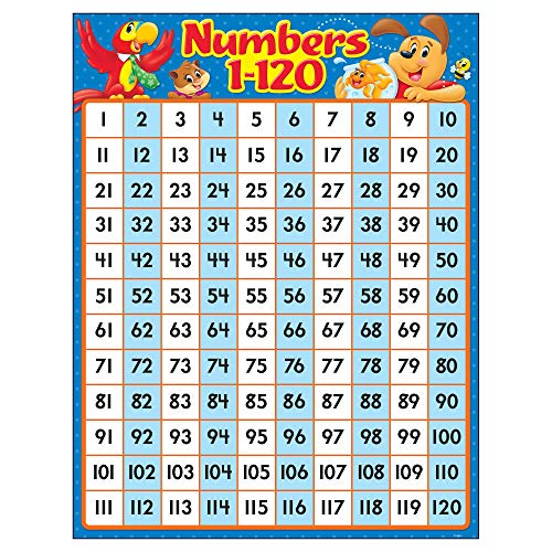 (TREND enterprises, Inc. Numbers 1-120 Playtime Pals Learning Chart)