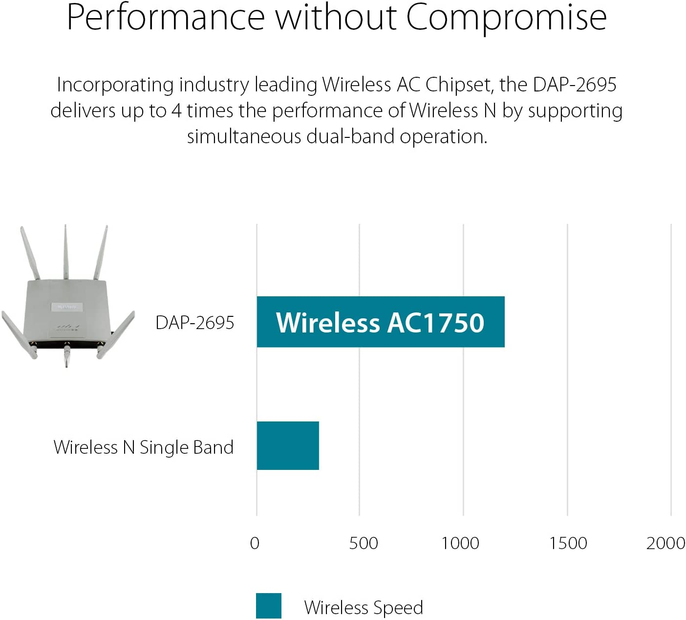 D-Link DAP-2695 Wireless AC1750 Simultaneous Dual-Band PoE Access Point