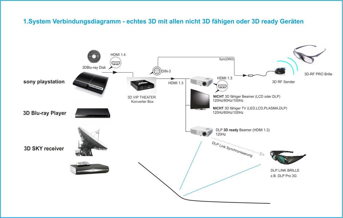3D VIP Theater - 3D switchbox, Signalkonverter 1080p: Amazon.de ...