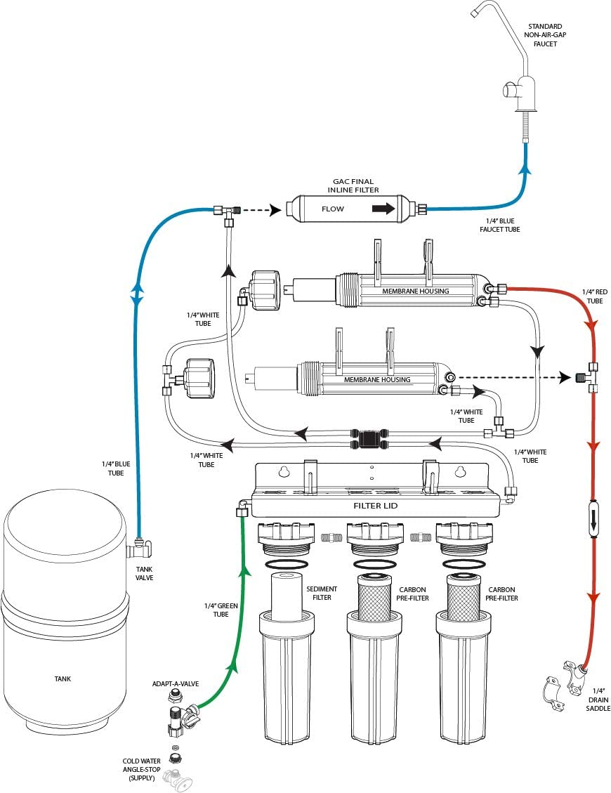 Watts Premier 521934 Reverse Osmosis System