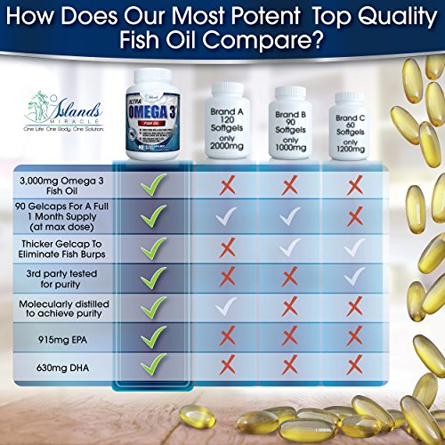 Images videos for Does fish oil lower triglycerides