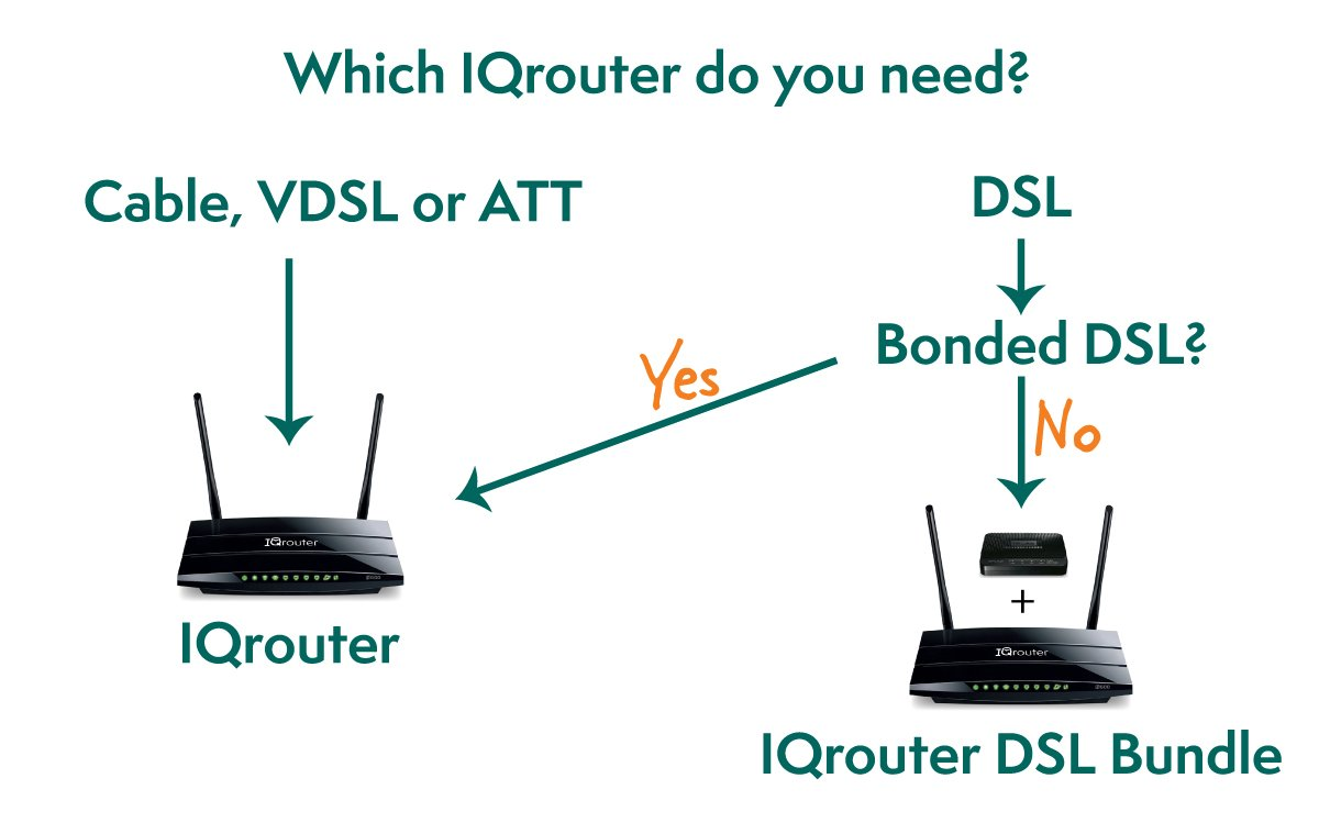 Iqrouter Iqr3600bdl Dsl Bundle Self Optimizing Centurylink Vdsl Wiring Diagram Router With Dual Band Wifi Adapts To Your Line For Improved Quality And Matched Modem