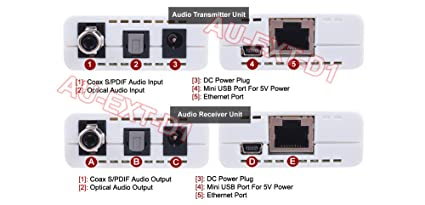 Digital Optical Coaxial S/PDIF Audio Over Ethernet Cable Extender
