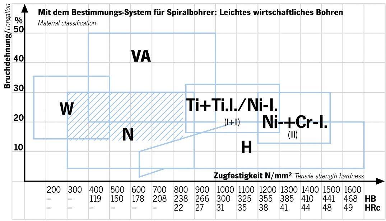 Projahn Spiralbohrer HSS-R nach DIN 338 Eco 11,1 mm 11110