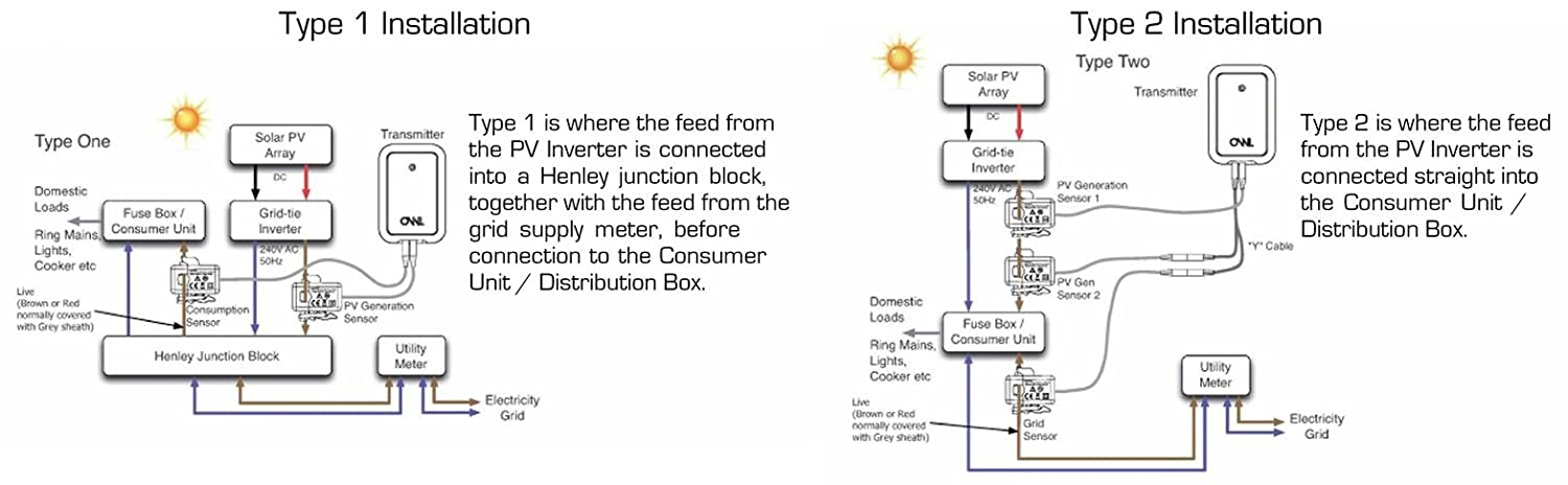 61c4ucBmIaL._SL1500_ owl intuition pv y cable pack tse200 010 amazon co uk henley block wiring diagram at gsmx.co