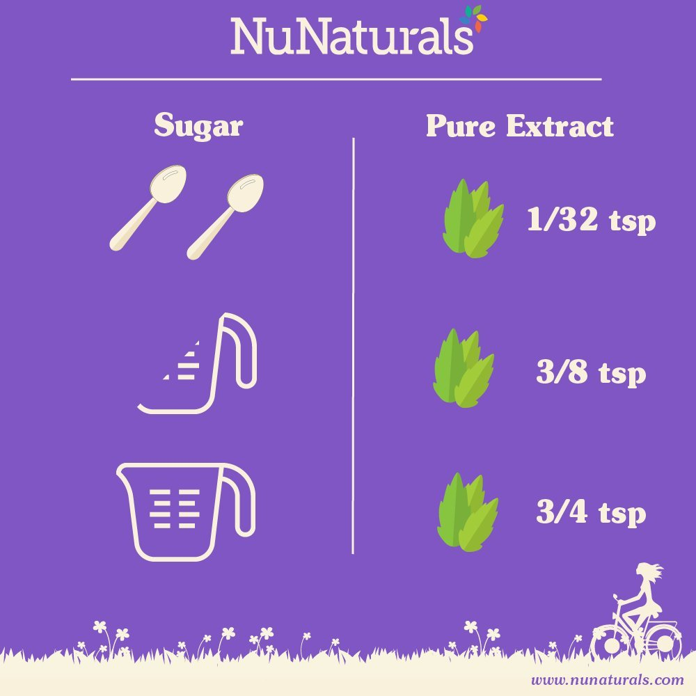 NuNaturals Pure White Stevia Extract Powder All Purpose Natural Sweetener, Sugar-Free, Zero Calorie (1 kg) by NuNaturals (Image #3)