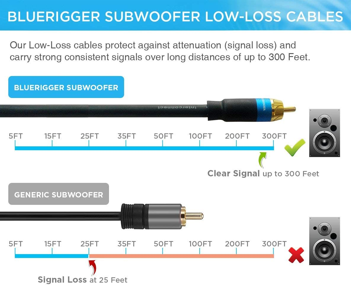 BlueRigger Subwoofer RCA to RCA Audio Cable (8FT, Dual Shielded with Gold Plated Connectors): Home Audio & Theater