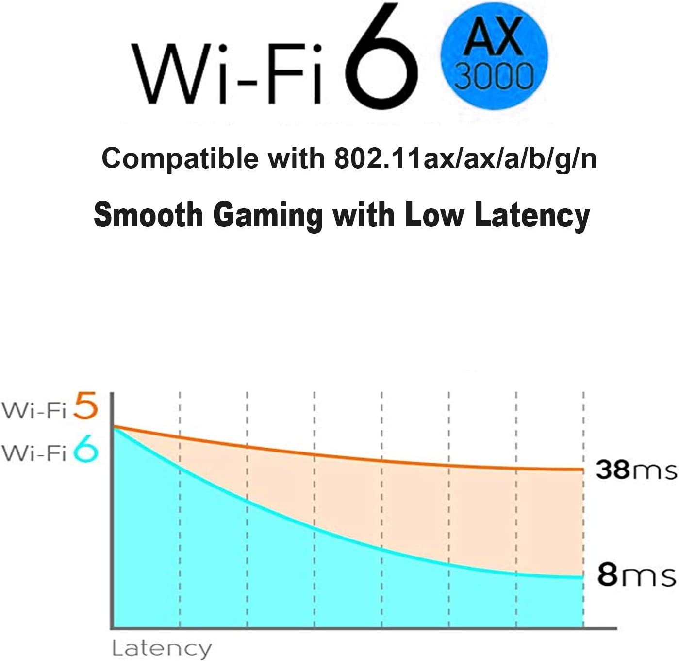 Heat Sink Tech Supports Windows 10 Up to 3000Mbps Bluetooth 5.0 64bit only WiFi 6 AX3000 PCIe WiFi Card for PC 802.11AX Dual Band Wireless Adapter with MU-MIMO,Ultra-Low Latency