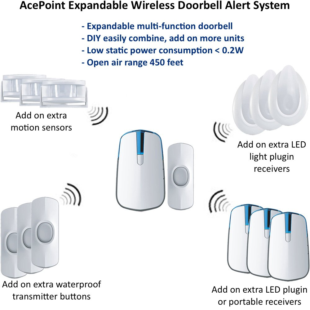 AcePoint 2-in-1 Wireless Doorbell Motion Sensor Night Light Series, Plug-in Wireless Door bell w/LED Night Light Function, Long Operating Range by SadoTech (Image #2)